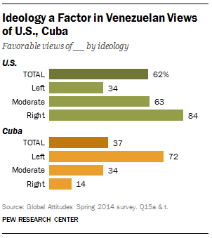 Venezuelans Views Of U S Cuba