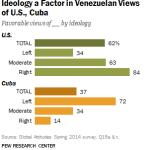 Venezuelans Views of U.S., Cuba