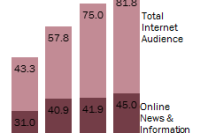 India Online News Consumers