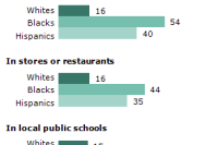 Vast majority of blacks view the criminal justice system as unfair