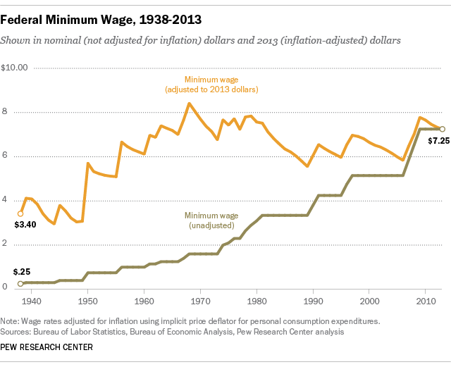 federal minimum wage over time