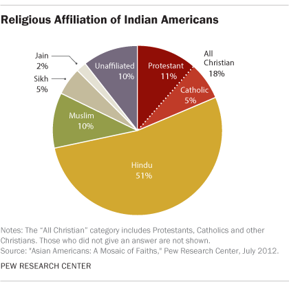 5 facts about Indian Americans | Pew Research Center