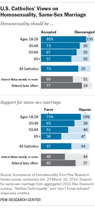 catholic church view on same sex marriage in Staffordshire