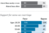Younger US Catholics more accepting of homosexuality