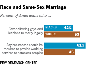 should same sex couples be allowed to marry
