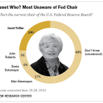 janet yellen federal reserve chair