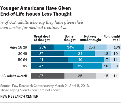 Younger Americans have given end-of-life issues less thought