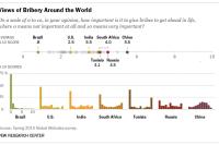 Bribery Around the World