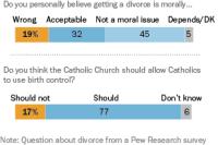 Catholics' Views on Divorce, Birth Control