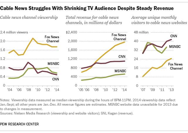 Cutbacks At Cnn Highlight The Cable News Paradox Pew