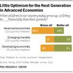 Global Economic Optimism