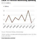 Local TV stations profit from political advertising dollars during the midterm election season.