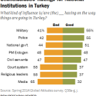 Turkey Institutions 2014