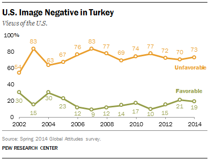 The Turkish people don't look favorably upon the U S , or any other