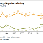 Turks Views of U.S.