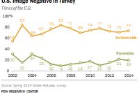 Turks Views of U.S.