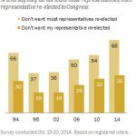 Anti-incumbent sentiment among voters continues to remain at a peak.