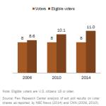 Latino Midterm Voters
