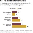 Political News on Facebook and Twitter