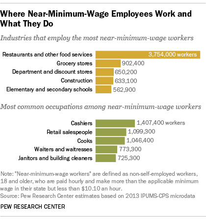 Where Near Minimum Wage Workers Work And How Much They Make