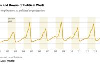 Employment at Political Organizations