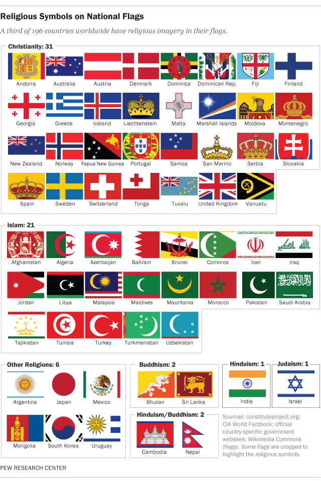 64 countries have religious symbols on their national ...