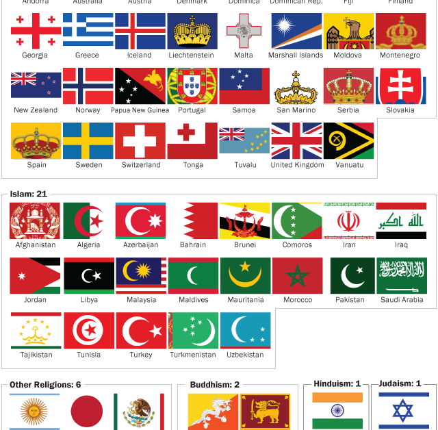 64 Countries Have Religious Symbols On Their National Flags Pew Research Center