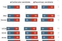 2014 Midterm Exit Polls, Gender