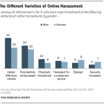 The different varieties of online harassment.