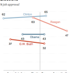Obama presidential approval after midterm