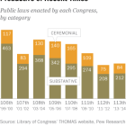 laws passed by recent congresses
