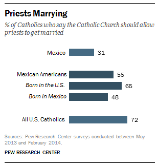 On Religion Mexicans Are More Catholic And Often More Traditional