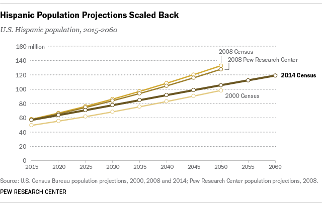 Census Bureau Lowers Forecasts For Hispanic Population