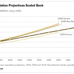 Slowdown in Latin American migration among drivers of lower Hispanic population projections