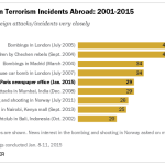 News interest in terrorist incidents abroad: 2001-2015