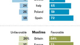 Europe France views of Muslims, Jews