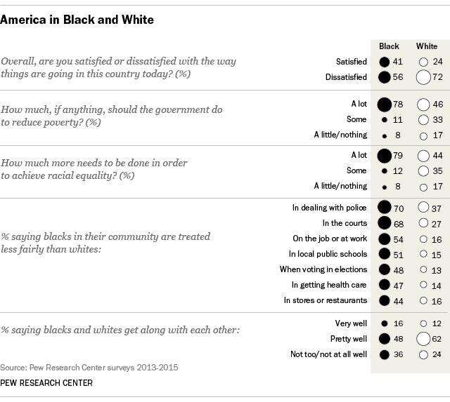 race relations black white views mlk