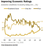 Americans' views of the economy have improved over the past year.