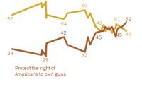 Opinion on Controlling Gun Ownership vs. Protecting Gun Rights: 1993-2014
