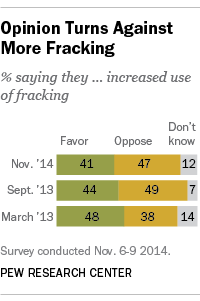 Public opinion turns negative on increased use of fracking.