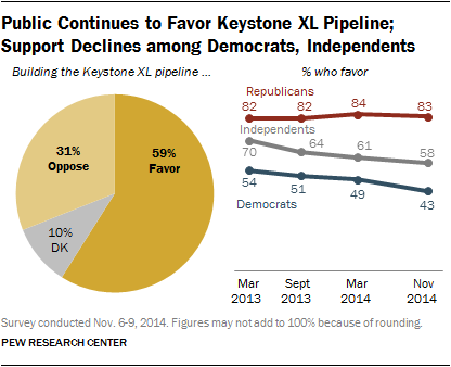 Public continues to favor Keystone Pipeline.