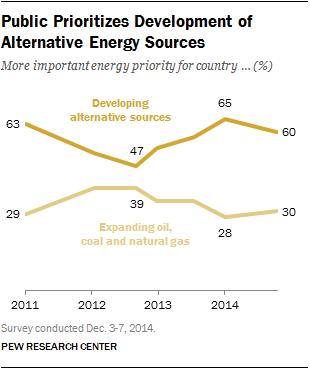 Public prioritizes development of alternative energy sources