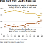 Does Hard Work Lead to Success?