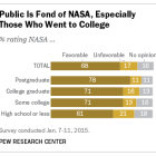 Americans Like NASA