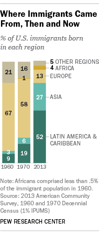 Where Immigrants Came From