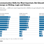 What Skills Kids Need to Succeed, by Education
