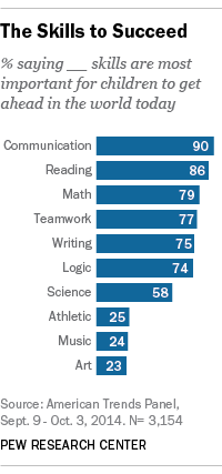 What Skills Kids Need To Succeed Pew Research Center