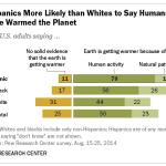 Hispanics More Likely than Whites to Say Humans Have Warmed the Planet