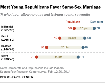 Republicans view on same sex marriage