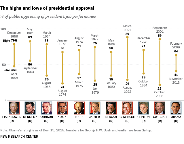 Presidential job approval ratings from Ike to Obama
